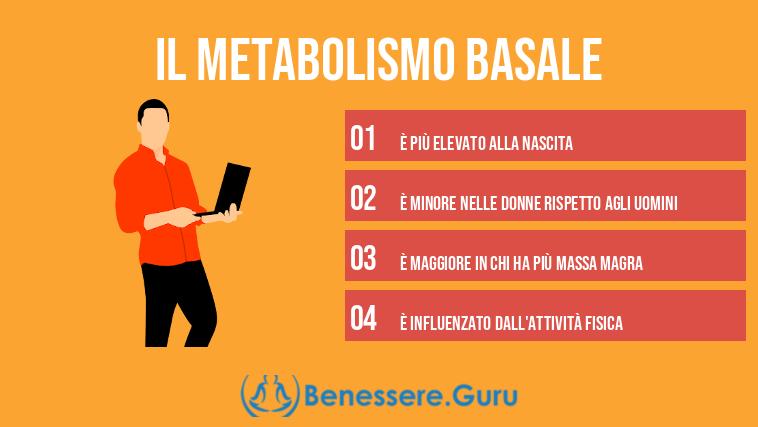 Il Metabolismo Basale: ecco svelati tutti i segreti..